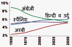 Rise of Hindi & Urdu
